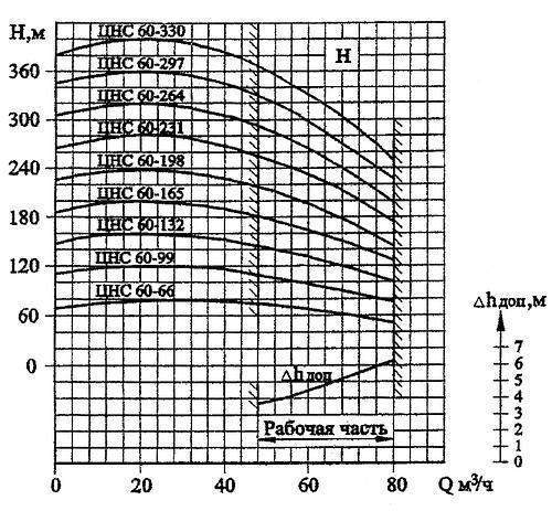 Гидравлическая характеристика Насос ЦНС(Г) 60-330