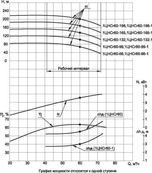 Габаритные размеры насосов 1ЦНСг